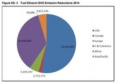 Biofuels contribution to GHG emissions offsets significant http://ethanolproducer.com/articles/12836/biofuels-contribution-to-ghg-emissions-offsets-significant