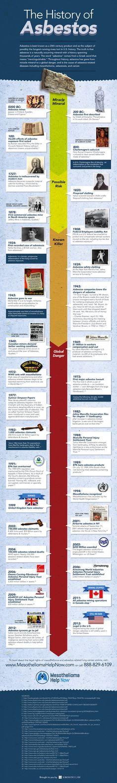 Asbestos Timeline | Mesothelioma Help Now