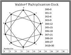 Waldorf ~ 3rd Grade ~ Math ~ Multiplication Review
