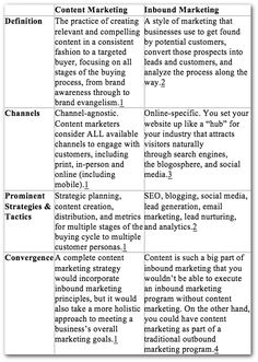 Are content marketing and inbound marketing the same thing? By Emily Cretella | Posted: September 25, 2013