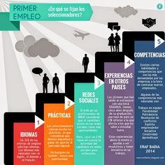 Primer empleo: ¿En qué se fijan los seleccionadores? ~ ESPAI DE RECERCA ACTIVA DE FEINA