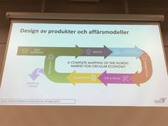 Design of products and business models - Circular Economy, Design Thinking, Insight, Models, Map, Marketing, Business, Products, Templates