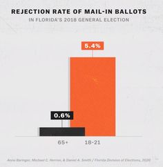 Rejection Rate of Mail-in Ballots - In Florida's 2018 General Election Among other the voter suppression techniques, mail-in ballots are rejected for relatively minor mistakes, such as a voter signing outside a designated box. Rejecting ballots in this way, disenfranchises younger Americans. Source: Anna Baringer, Michael C. Herron, & Daniel A. Smith / Florida Division of Elections, 2020