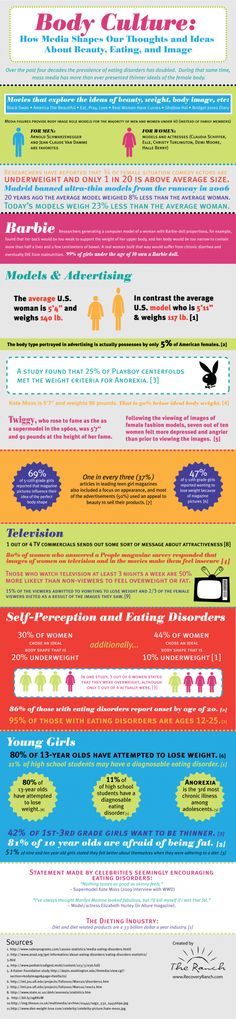 Body Culture: How Media Shapes Our Thoughts and Ideas About Beauty, Eating and Image[INFOGRAPHIC]
