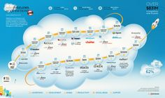 With on-premise CRM delivery model being outmoded, Cloud based Salesforce CRM is ruling the CRM market.This article explains why Salesforce is the Best CRM. Social Media Marketing Business, Guerilla Marketing, Sales And Marketing, Crm Tools, Salesforce Crm, Data Quality, Web Analytics, Customer Relationship Management, Cloud Computing