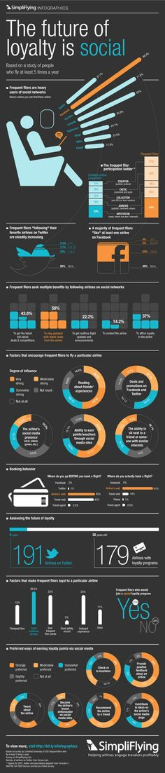 Airlines: The Future of Loyalty is Social - Interesting infographic about how frequent fliers use social media. Highlights that people use social media to share experiences with friends. Inbound Marketing, Influencer Marketing, Marketing Trends, Marketing Digital, Business Marketing, Content Marketing, Internet Marketing, Online Marketing, Social Media Marketing