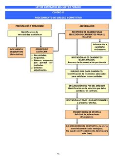 Cuadros resumen ley de Contratos del Sector Público Fails, Periodic Table, Study, Mind Maps, Periodic Table Chart, Studio, Investigations, Studying, Learning