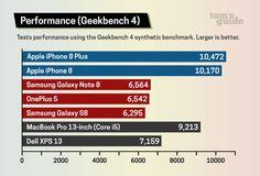 iPhone 8 más rápido que un MacBook Pro con core-i5