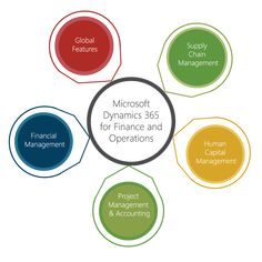 Is a Microsot Dynamics 365 service provider from Pune. Apart from providing the perfect software for your company, we also offer software implementation, support and training. Retail Solutions, Small Business Organization, Indiana, Crm System, Microsoft Dynamics, Customer Relationship Management, Business Intelligence, Sales And Marketing, Software