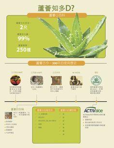 How active if your #Aloe? Market #HongKong