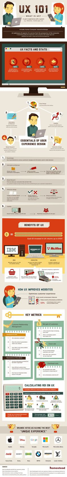 User experience (UX) is the buzzword for most companies with any sort of online presence these days. This infographic, created by the people at Homestead, outlines the importance of good UX design and what it can mean for your business.