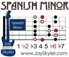 Spanish Minor Scale (Phrygian) Guitar Diagram Showing Pentatonic Minor Notes