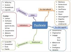 Dyslexie Learn French, Best Teacher, Speech Therapy, Accounting, Communication, Teaching, School, Health, Kids