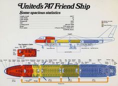 Airplane Seats, Aircraft Interiors, Power Ranges, Air Festival, United Airlines, Boeing 747, Air Travel, Civil Aviation, Cabin Design