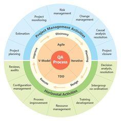 Quality Assurance Process | Infographics #qaprocess #qaqc