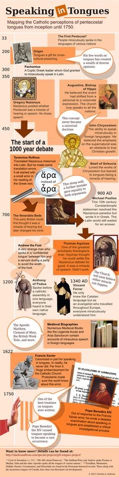 A History of speaking in tongues in the Catholic Church from inception until 1748 #historyofspeakingintongues