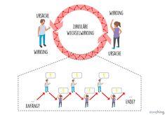Kommunikation ist kein linearer Prozess im Sinne von: ein Sender und ein Empfänger. Kommunikation wird zirkulär wechselseitig geregelt. Jeder Teilnehmer ist zugleich Ursache und Wirkung in der Kommunikaiton. In Konfliktsituationen kann man auch sagen: jeder ist zugleich Opfer und Täter. Systemisches Coaching, Change Management, Chart, Map, Infographics, Cause And Effect, Communication, Psychology, Minimalism