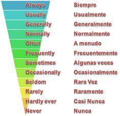 Teach Me Spanish, Learning Spanish, Spanish Lessons, Good Vocabulary, Spanish Vocabulary, Learn English Words, English Phrases, English Tips, Spanish English