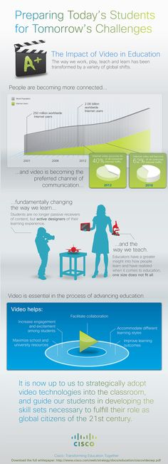 The Impact of Video in Education Infographic presents how to strategically adopt video technologies into teaching and learning. Instructional Technology, Educational Technology, Educational Activities, Learning Styles, Learning Resources, Professor, Software, Primary School Teacher, Behaviour Management
