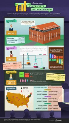 What Impacts Teacher Salaries Infographic - http://elearninginfographics.com/what-impacts-teacher-salaries-infographic/