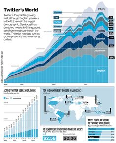 SOCIAL MEDIA -         Twitter's World #infographic. #Twitter #SocialMedia