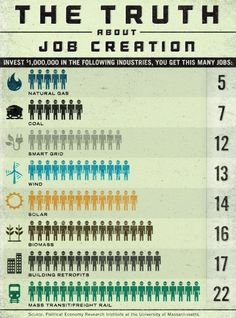 Jobs created per $1M invested in industry - mass transit/freight rail, building retrofits, biomass,  solar, wind, smart grid all beat out coal and natural gas by at least 2x (political economy research institute @ UMASS)