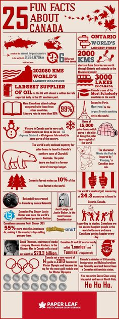 These are a few fun facts about Canada. Canada is a big country with the longest coastline. It is also one of the countries with the highest literacy rate. Find out more interesting facts about Canada in our infographics. I Am Canadian, Canadian History, Canadian Facts, Canadian Things, Canadian Symbols, Canadian Memes, Canadian Humour, Canadian Culture, Fotos Do Canada