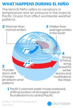 the impacts of the el nino environmental sciences essay A new framework on the effects of environmental change on human  science  for environment policy (2015) migration in response  sea surface  temperatures, known as el niño and la niña, can be used to reliably predict.