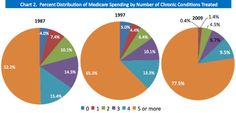 Percent distribution of Medicare spending by number of chronic conditions treated