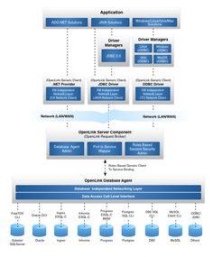 Multi-Tier Data Access Driver (ODBC, JDBC, ADO.NET) Driver Architecture Illustrated
