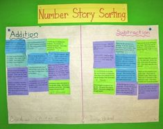 This could be adapted for any operation/grade level. It looks like she put story problems (mixed up) on different colored paper and then just had the kids cut them up and sort them. Math Charts, Math Anchor Charts, Sixth Grade Math, Second Grade Math, Math Story Problems, Word Problems, Math Problem Solving, Math Words, Math Resources