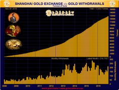 Gold Market Charts BullionStar has recently started a new series of posts highlighting charts relating to some of the most important gold markets gold exchanges and gold trends around the world. The posts include charts of the Chinese Gold Market the flow of gold from West to East via the London and Swiss gold markets and the holdings of gold-backed Exchange Traded Funds (ETFs). This is the second post in the series. Please see the November 2016 chart post article for background about the…