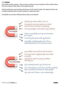 CBT Core Beliefs Metaphor to describe core beliefs in CBT using magnets
