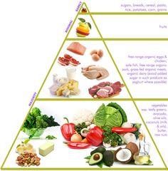 Healthy Food Pyramid : Edify