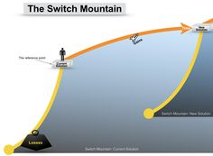 Switch Mountains