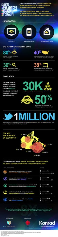 Canada's Smartest Person - engagement numbers #SocialTV    good idea!
