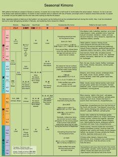 Seasonal charts for different kimono fabric types. Source: Immortal Geisha thread.