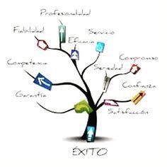 Marketing with Rakib: What is digital marketing Web Social, Internet Marketing, Social Media Marketing, Digital Marketing, Email Marketing, Marketing Websites, Marketing Companies, Marketing Guru, Marketing Training