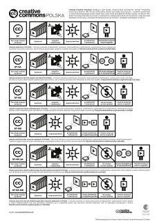 Plakat tłumaczący licencje Creative Commons. #cc #creativecommons
