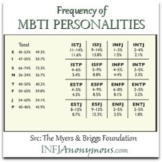 Frequency of MBTI Personalities | INFJAnonymous.com