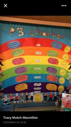 Example Class charter linking shanarri. Class Charter Ks2, Class Charter Display, Class Displays, School Displays, Classroom Displays, Early Years Classroom, Primary Classroom, Classroom Charter, Rights Respecting Schools