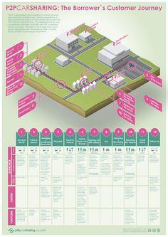 P2P #Carsharing Customer-Journey-Map-April-17-2012-01