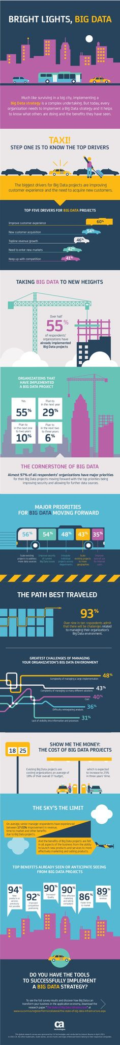 Bright Lights, Big Data: How does your Big Data project compare?
