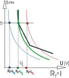 Magnetotermici e fusibili - ElectroYou