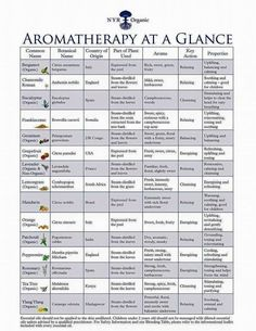 Wonderful Essential Oils used in NYR Organic. One of the most beautiful ways to help combat your stress is to use essential oils, they smell amazing and can really contribute towards a better emotional well-being. Essential Oil Chart, Essential Oil Uses, Doterra Essential Oils, Essential Oil Diffuser, Essential Ouls, Neals Yard Remedies, Aromatherapy Oils, Diffuser Blends, Belleza Natural