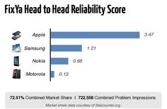 iPhone Found to be the Most Reliable Smartphone