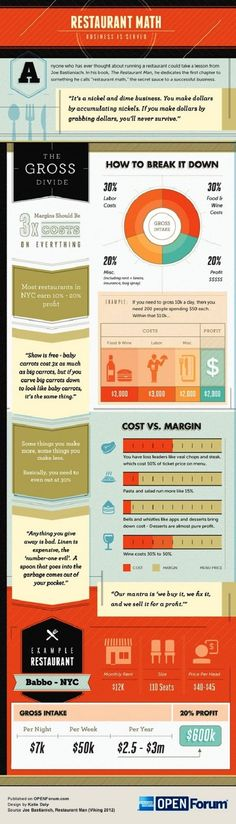 infographic restaurant managment tips
