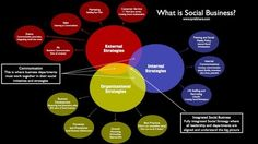 SOCIAL BUSINESS OR SOCIAL MEDIA: A VISUAL PERSPECTIVE  This amazing infographic was put together by Tyrell Mara via maxOZ. This is also curation in all its glory.         What does a social business model look like, where each dept. of an organization is leveraging the social web, and social networks specific to their strategy?