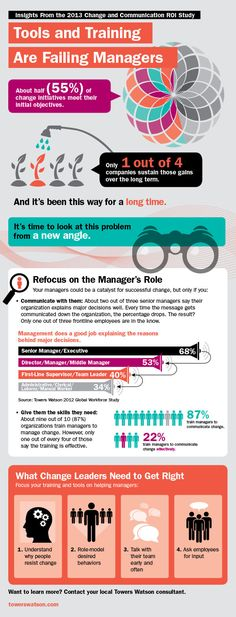 Insights from the Towers Watson 2013 Change and Communication ROI Study. What change leaders need to get right.