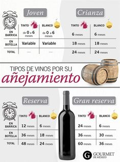Wondering What You Dont Know About Wine Read This Article 3 – Wine Wine Drinks, Cocktail Drinks, Wine Facts, Wine Rack Plans, Sweet Wine, Expensive Wine, Cheap Wine, Wine Bottle Labels, Wine Cheese